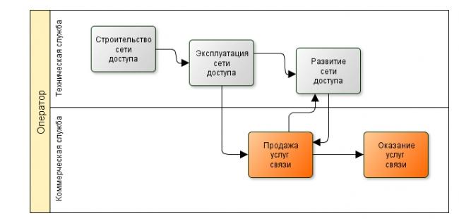 Локальные сети схема посртоения.